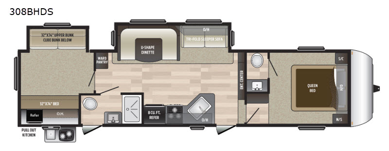Different Fifth Wheels: Which RV is Right for You? | RV Talk
