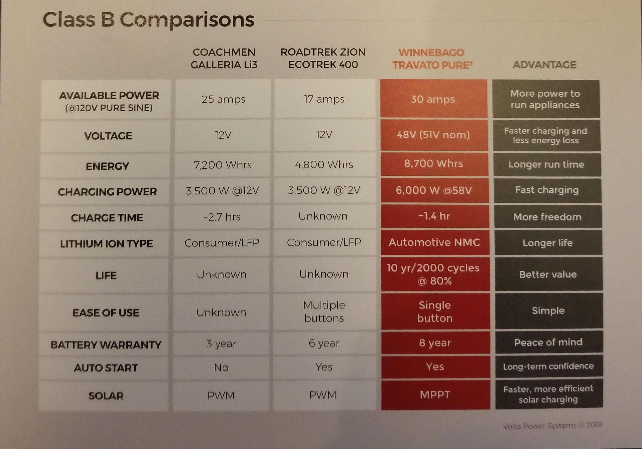 The Travato Pure3 Energy Management System vs. the Coachmen Galleria Li3 and the Roadtrek Zion EcoTrek 400