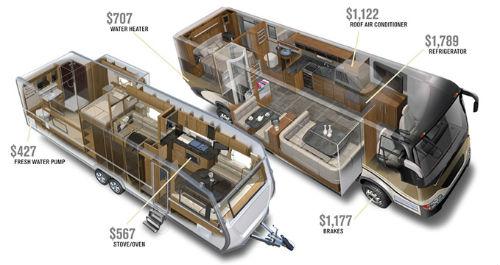 Best RV Dealership in Saint George Nielson RV Saint George Utah warranty forever diagram